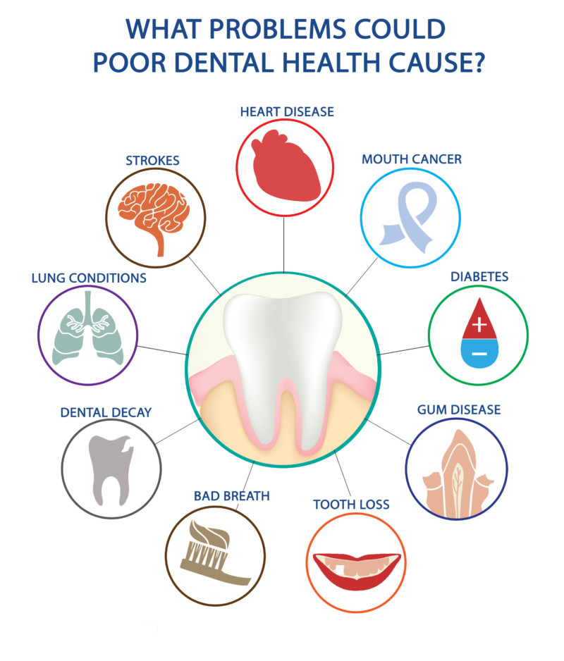 oral health issues and overall health